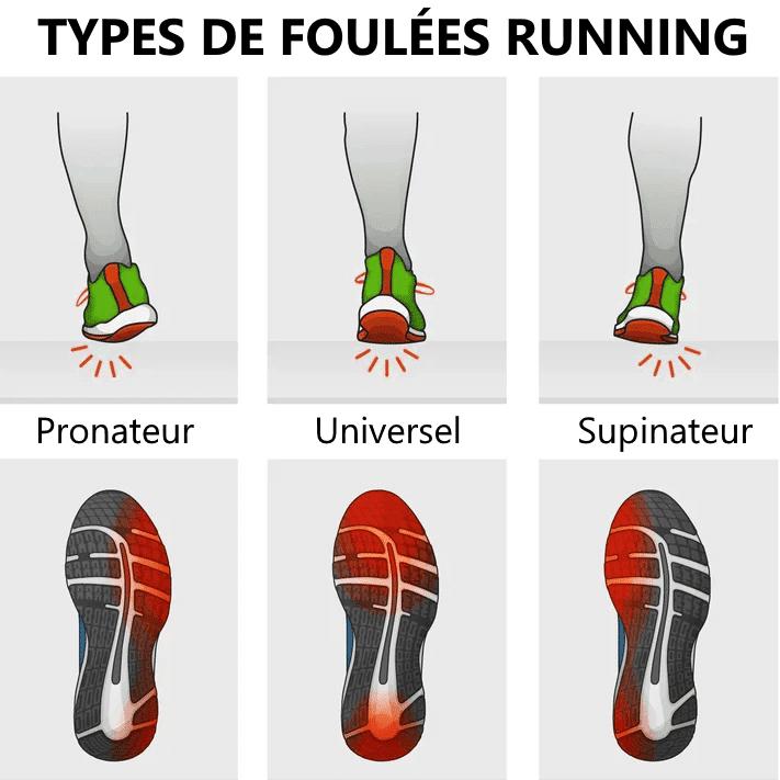 types de foulées running : pronateur, universel ou supinateur